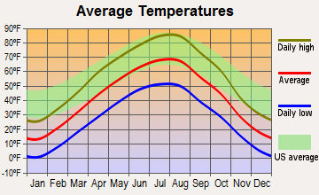 Fort Belknap Agency, Montana average temperatures