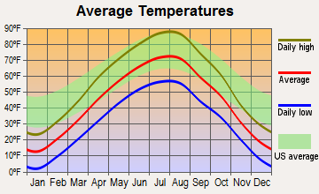 Frazer, Montana average temperatures