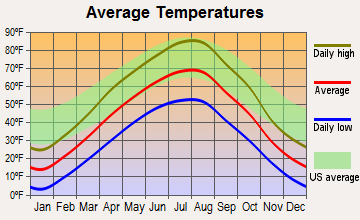 Havre North, Montana average temperatures