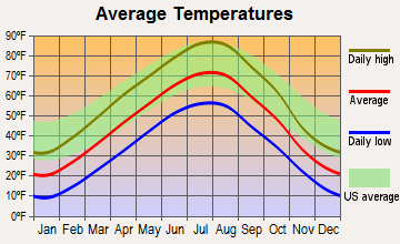 Hysham, Montana average temperatures