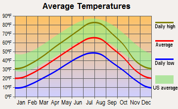 Jefferson City, Montana average temperatures