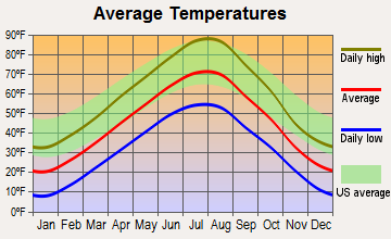 Lame Deer, Montana average temperatures