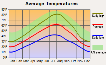 Lincoln, Montana average temperatures