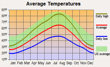 Noxon, Montana average temperatures