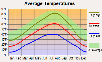 Ovando, Montana average temperatures
