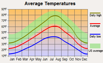 Philipsburg, Montana average temperatures