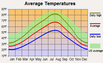 Rollins, Montana average temperatures