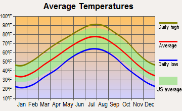 Pineville, Arkansas average temperatures