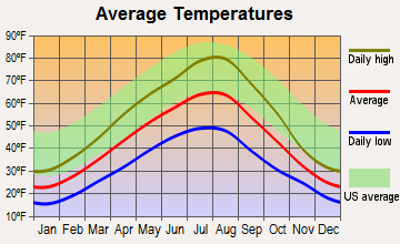 Somers, Montana average temperatures
