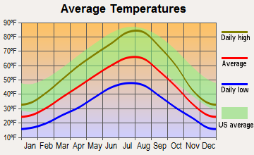 Stevensville, Montana average temperatures