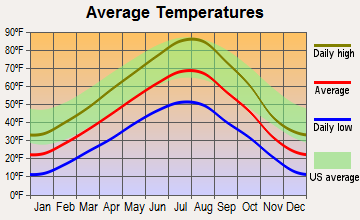 Three Forks, Montana average temperatures