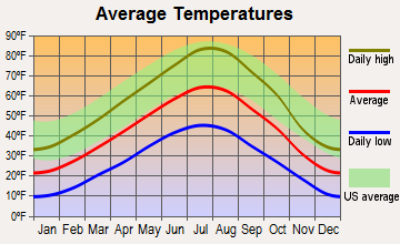 Twin Bridges, Montana average temperatures