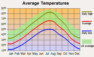 Vaughn, Montana average temperatures