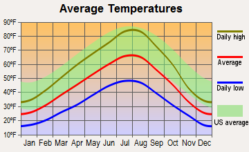 Victor, Montana average temperatures