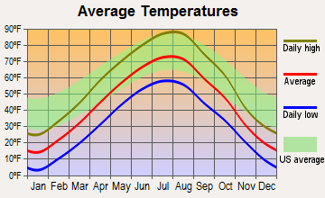West Glendive, Montana average temperatures