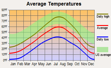 West Yellowstone, Montana average temperatures