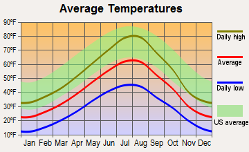 Wilsall, Montana average temperatures