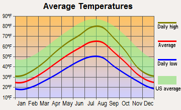 Woods Bay, Montana average temperatures