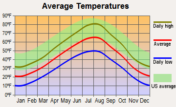 Lewistown Heights, Montana average temperatures