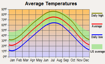 Weeping Water, Nebraska average temperatures