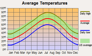 Wauneta, Nebraska average temperatures