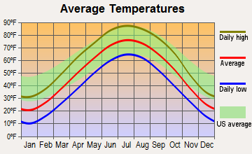 Washington, Nebraska average temperatures
