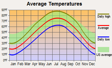 Walthill, Nebraska average temperatures