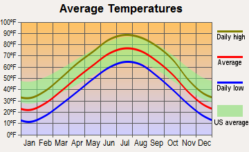 Valparaiso, Nebraska average temperatures