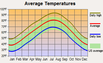 Pottsville, Arkansas average temperatures