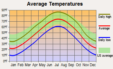 Sumner, Nebraska average temperatures
