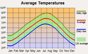 Prairie Grove, Arkansas average temperatures