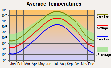 Shelton, Nebraska average temperatures