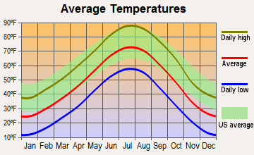 Scottsbluff, Nebraska average temperatures