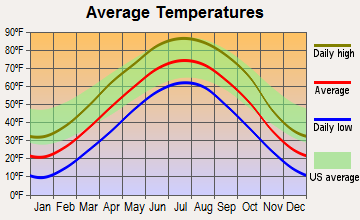 St. Edward, Nebraska average temperatures