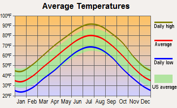 Ravenden, Arkansas average temperatures