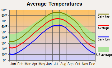 North Loup, Nebraska average temperatures
