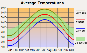 Nebraska City, Nebraska average temperatures