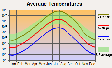 Mullen, Nebraska average temperatures
