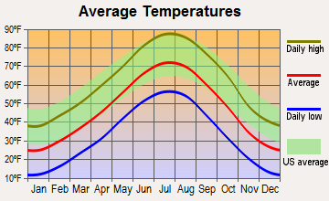 Morrill, Nebraska average temperatures