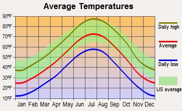 Mitchell, Nebraska average temperatures