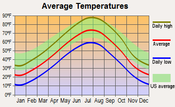 Merriman, Nebraska average temperatures