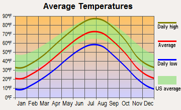 Cody, Nebraska average temperatures