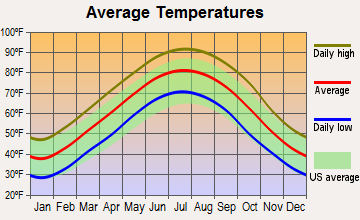 Rondo, Arkansas average temperatures