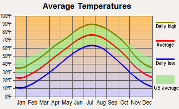 Campbell, Nebraska average temperatures