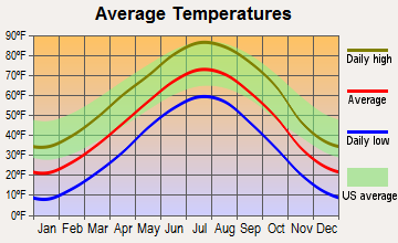 Callaway, Nebraska average temperatures