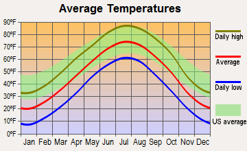 Burwell, Nebraska average temperatures