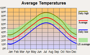 Blue Hill, Nebraska average temperatures