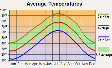 Beaver City, Nebraska average temperatures