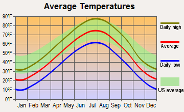 Bassett, Nebraska average temperatures