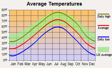 Broken Bow, Nebraska average temperatures